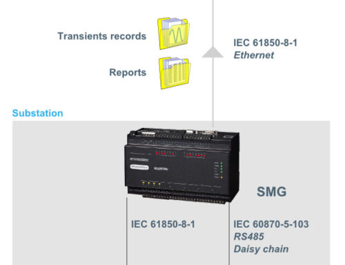 Collect monitoring data through substation gateways and IEC 61850